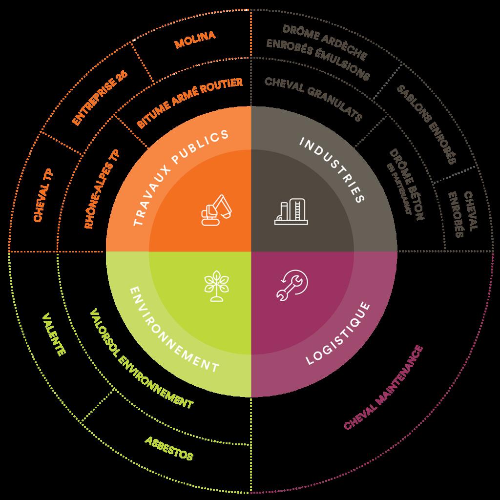 Organisation du Groupe Cheval en 4 pôles de compétences